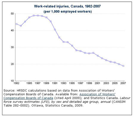 Work place injury history