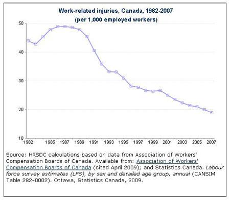 Work place injury history