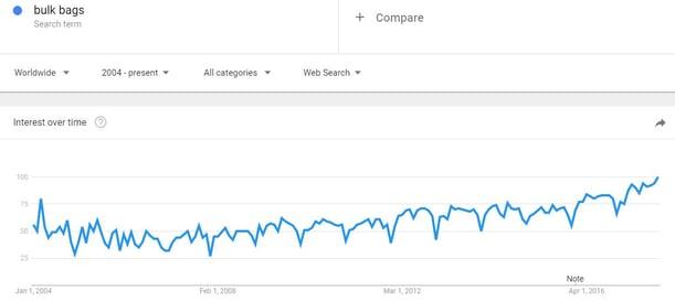 Bulk Bag search history on Google